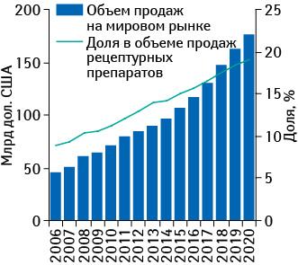 Объем продаж орфанных препаратов в денежном выражении на мировом рынке в 2006–2013 гг. и прогноз до 2020 г. с указанием их доли в объеме продаж рецептурных лекарственных средств