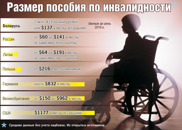 Инфографика: Екатерина МАРТИНОВИЧ