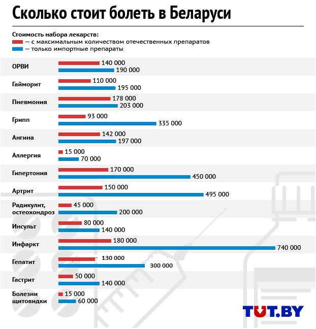 lekarstva_infografika