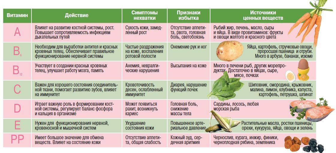 Почему витамин д нужно давать утром 180