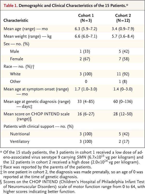 Демографические и клинические характеристики пациентов. Изображение: NEJM.