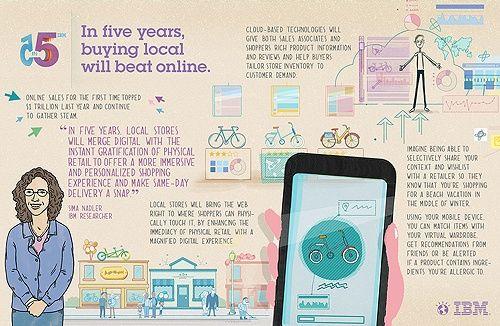 IBM: пять инноваций, которые изменят вашу жизнь в течение пяти лет