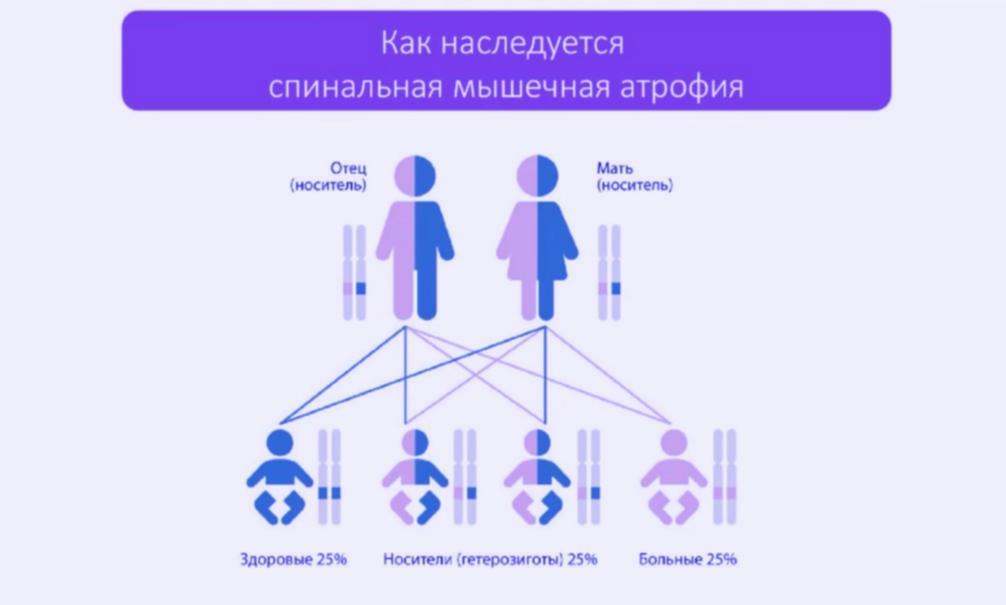 """""""Школа родителя"""" – СМА причина и диагностика"""